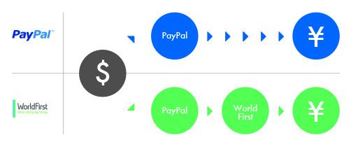 PayPalとWF比較1