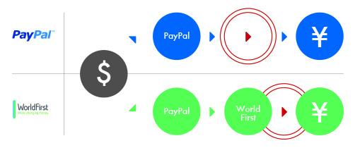PayPalとWF比較2