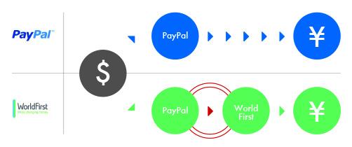 PayPalとWF比較3