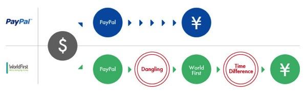 PayPalとWF比較4